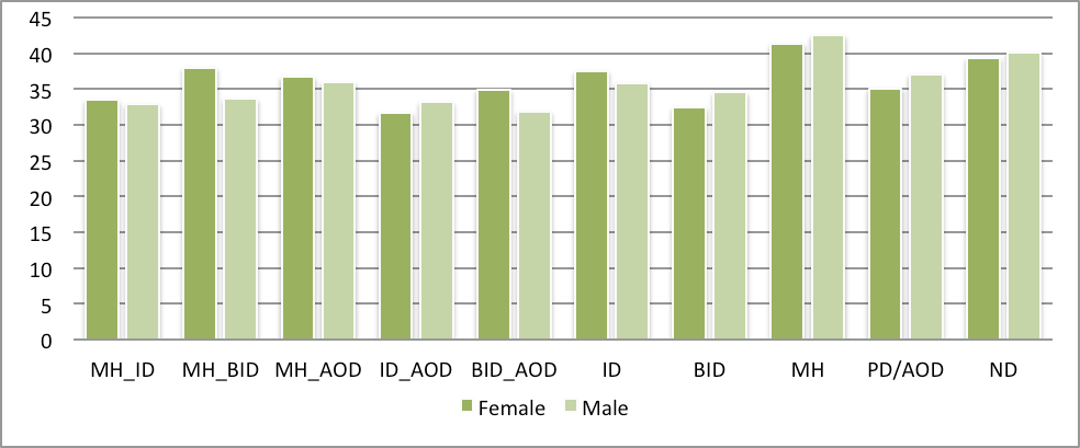Figure 2: Average Age At Cohort Establishment By Gender And Study Group 1.3.