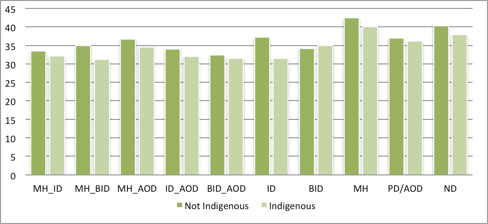 Indigenous Australians in the study are significantly younger by an average of 2.8 years compared to non Indigenous Australians with a median difference of 1.8 years (U = 574299, p <.001).