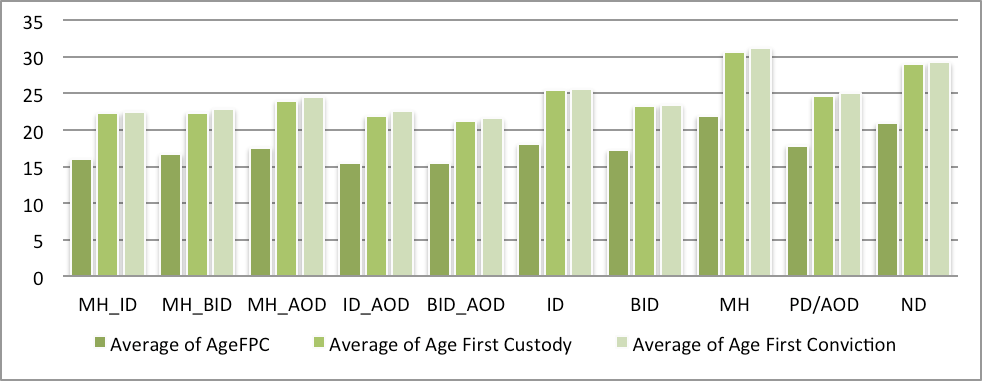 Figure 5: Average Age Of First Police Contact, First Custodial Episode And First Conviction By Study Group 2.3.1.
