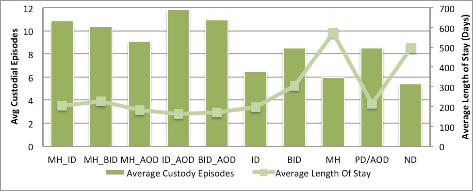Figure 8: Average Custodial Episodes And Length Of Stay By Study Group As the cohort was established using data with two different time frames (one a snapshot in 2001 and one compiled across time),
