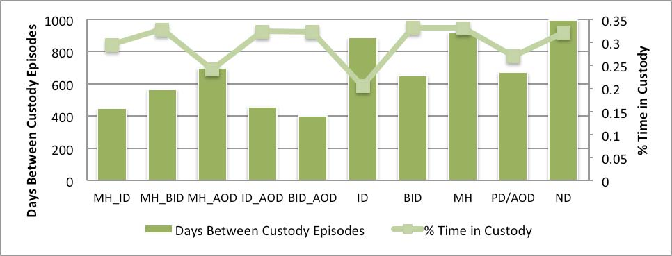 incarceration episodes. Having a history of substance use is also associated with higher rates of custodial episodes (U = 65954, p <.