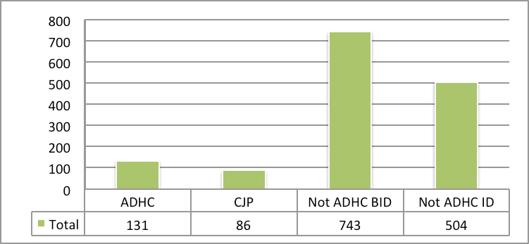 Figure 14: Members Of The Cohort Receiving ADHC Services And Those With Intellectual Disability (ID) And Borderline Intellectual Disability (BID) Who Are Not Receiving Services And Those In The