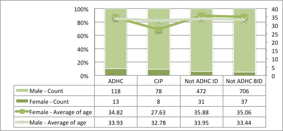 Figure 15: Gender And Average Age Across Groups Figure 16 shows the proportion of people by CD study group.