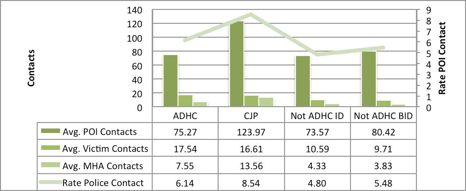 frequency contact as a victim. In the ADHC group there is a higher number of average contacts over life (17.54) as a victim comparative to both the ID (10.59) and BID (9.71) groups.