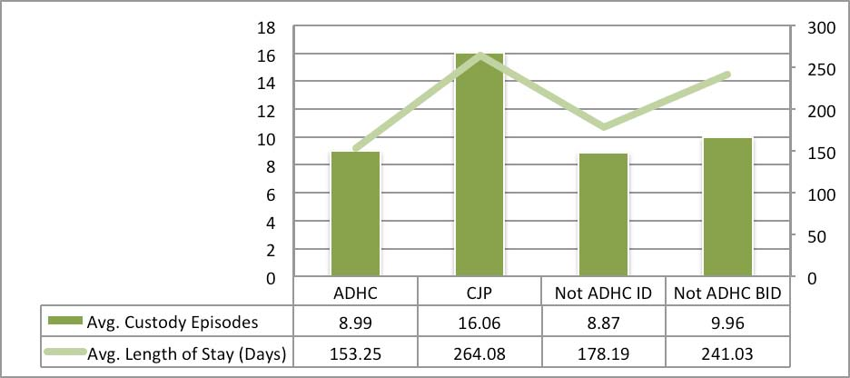 Those in the ADHC group on average had the shortest custodial episodes, over 100 days shorter than those clients of the CJP.