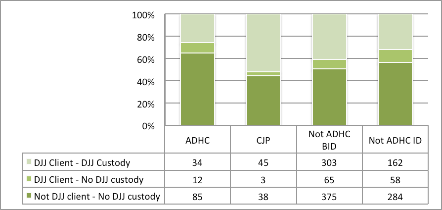 3.3.2 Juvenile Justice (JJ) Across the CI groups, individuals in the ADHC group had the lowest rates of being both a client of JJ and having been in custody as a juvenile 25.95% (34).