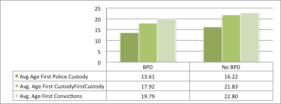 Figure 28: Average First Police Contact, First Conviction, And First Custody For The Borderline Personality Disorder (BPD) Group Across The