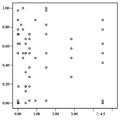 Figures α=β β α Figure 1: The joint α-β distribution. Each dot in the figure represents an individual s α and β parameter.