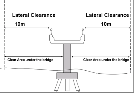 Chapter 15: Development application in the proximity to bridges and other structures including transport infrastructures Figure 15.6(a) Lateral clearance to the bridge structures d) 6.