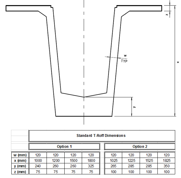 Chapter 4: Bridge component design requirements 4.7.4.4 Lifting of PSC I girders Lifting points for PSC I girders shall be designed and RPEQ certified in accordance MRTS73 by the designer. 4.7.5 PSC T girders 4.