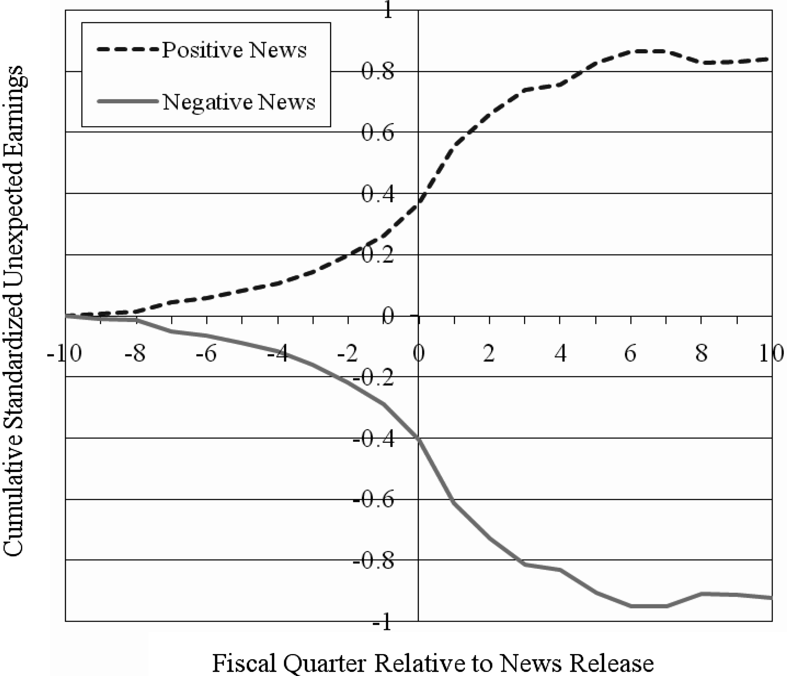 1450 The Journal of Finance Figure 2. Firms fundamentals around positive and negative news stories.