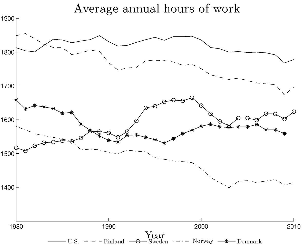 Figure 1: Annual average hours worked.