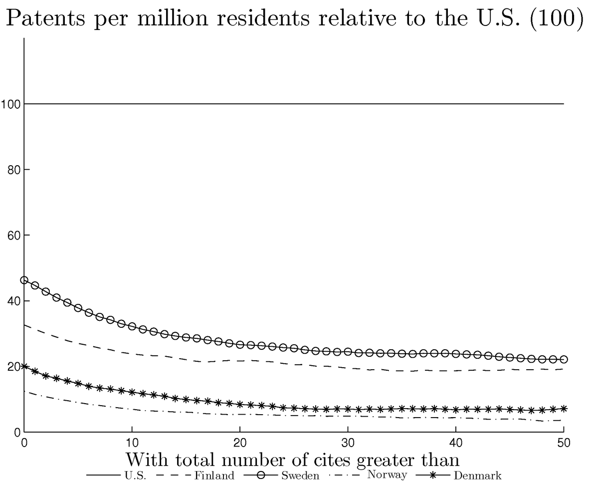 Figure 2: Patent filings per million residents at domestic offi ce. Property Organization.