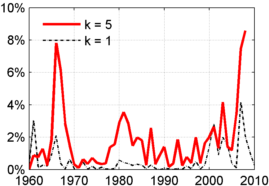 The values for k are 3 and 5 years (solid red lines) and 1 year (dashed black line).