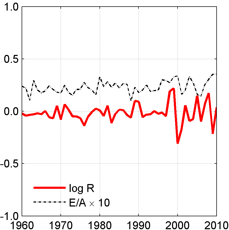 Figure 10. Forecasting returns with equity prices The predicted variation of prices for returns and earnings.