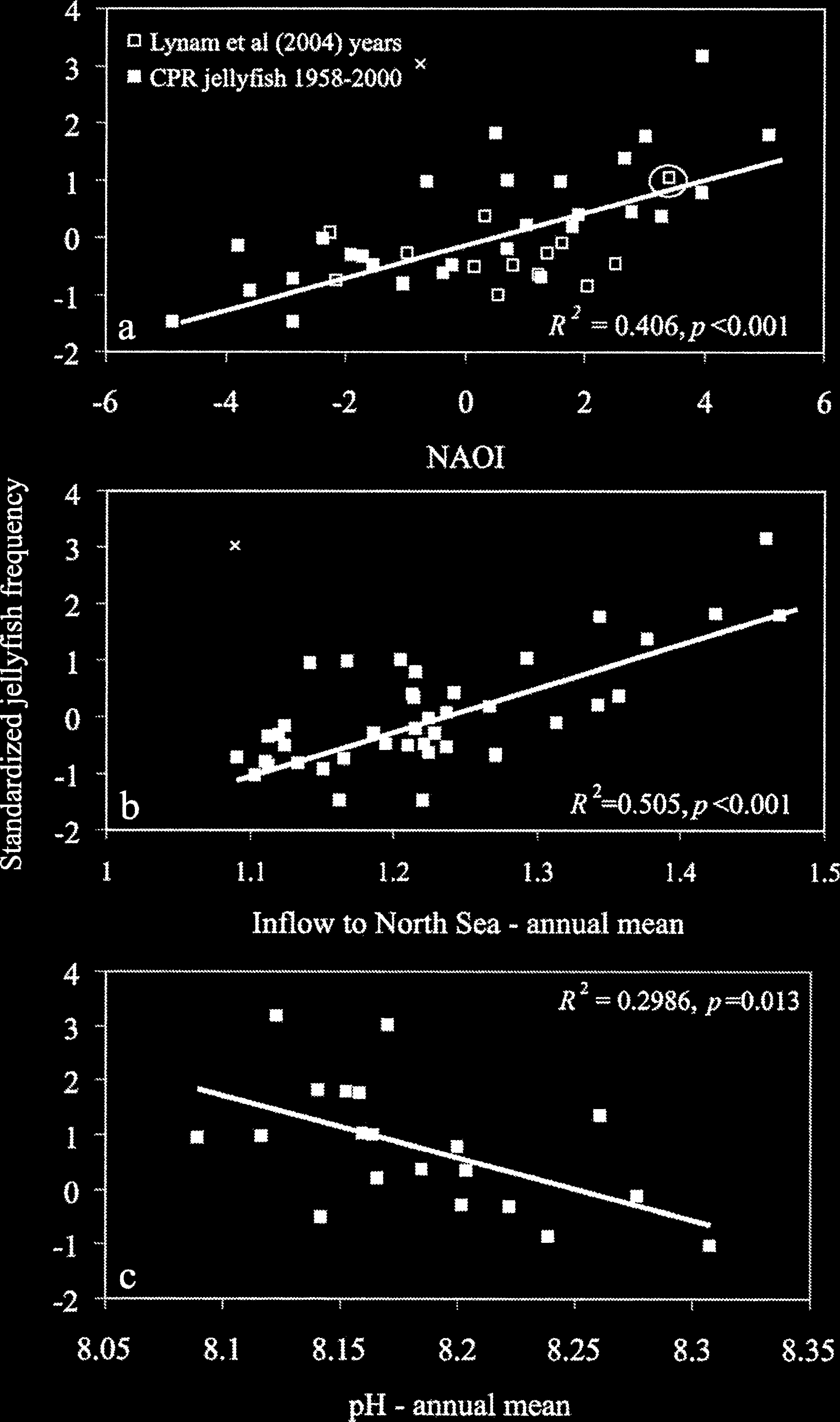 482 Notes negative relation was apparent between C2 jellyfish abundance and mean annual ph for the years 1971 1994, when noncoastal ph data were available for that central North Sea region (Fig.