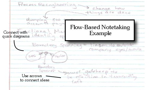 I tend to use flow-based notetaking as a method for using other techniques as well.