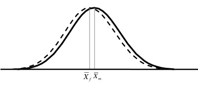 FIGURE 2 Cohen's d= +.35 Clearly, this difference would be much less observable in everyday life.