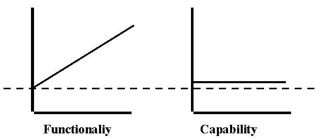 Figure 7: Relating functionality to human capability. The observation to make here is that access to the functionality today is already at the threshold of human capability.