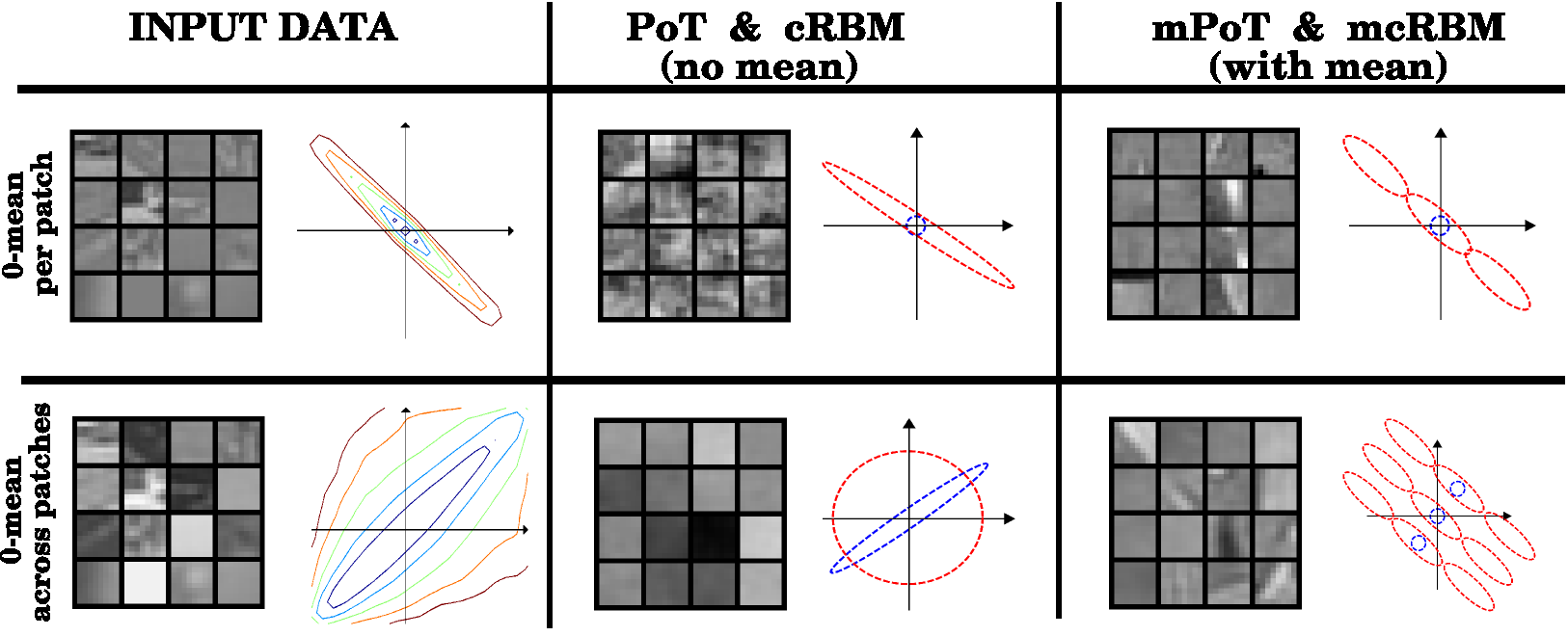 Figure 1: In the first row, each image is zero mean. In the second row, the whole set of data points is centered but each image can have non-zero mean.