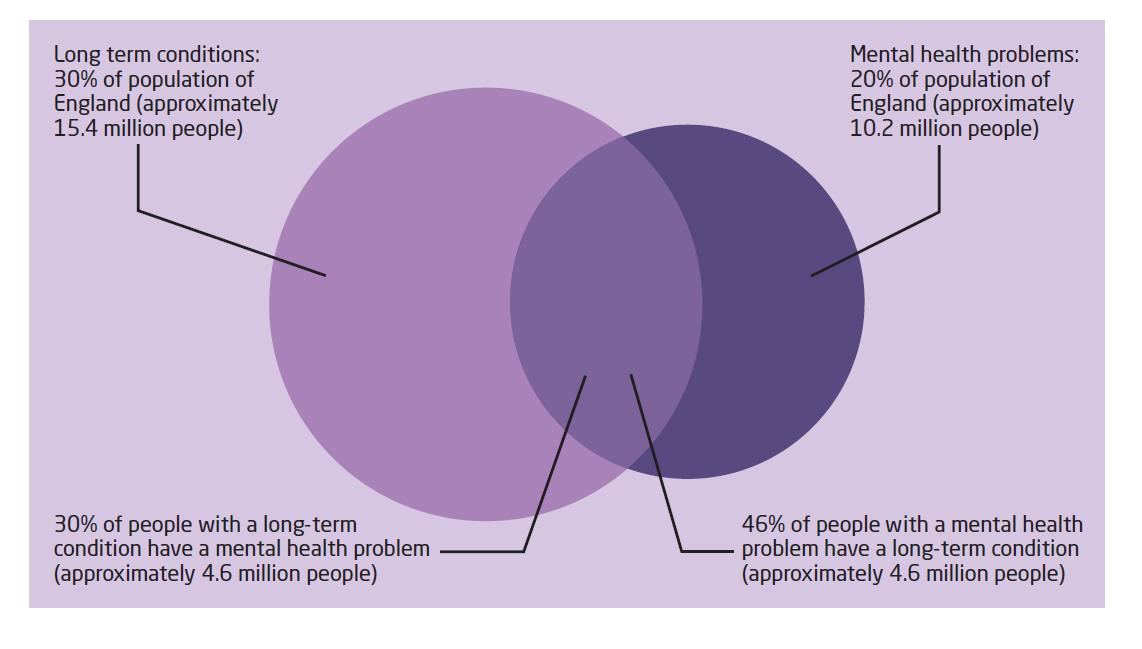 There is an increasing awareness that people with LTCs are two to three times more likely to experience mental health problems (Figure 8), this raises health care costs by at least 45 per cent,