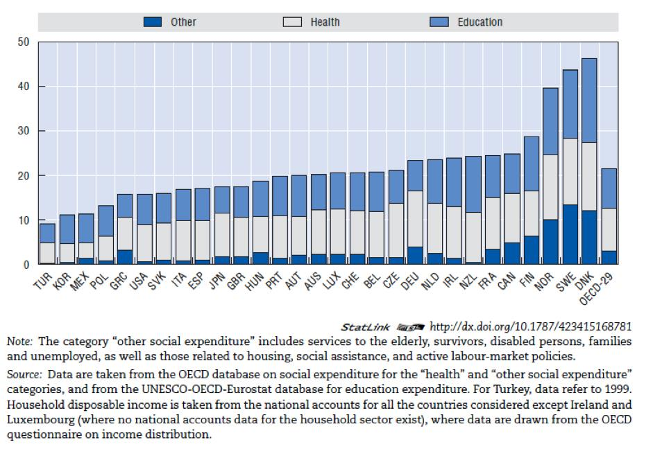 Figure 12: Public expenditure for in-kind services in OECD countries in 2000 Source: http://www.oecd-ilibrary.