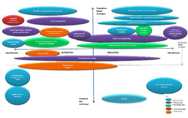 The NHS s role at a system level discussed above in detail is represented in blue. This includes the NHS s role as an employer, economic entity and provider of services.