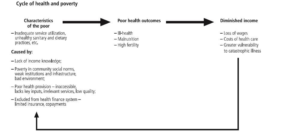 Figure 2: The cycle of health and poverty In more developed countries, health care and other welfare support systems attempt to break this cycle.