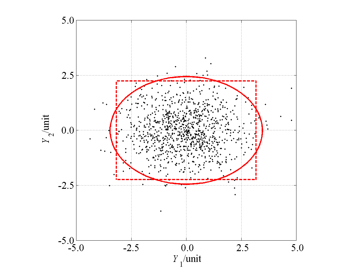 Figure 3 Elliptical and rectangular coverage regions for a bivariate quantity Y characterized by a Gaussian probability distribution for which the component quantities Y 1 and Y 2 are mutually