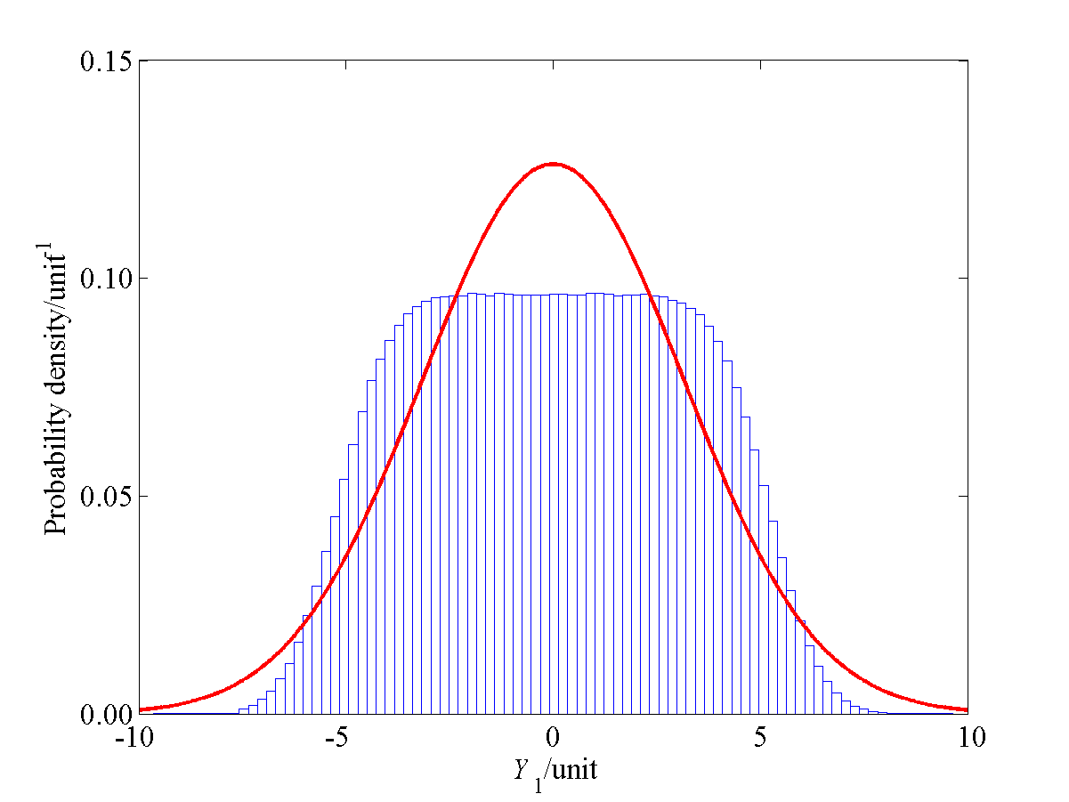 Figure 13 Counterpart of figure 11 for an input quantity X 3 with a standard deviation of three (9.2.
