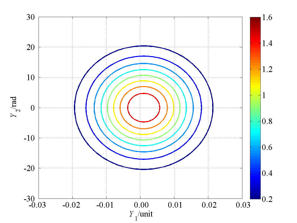 001 and covariance r(x 1, x 2) = 0, showing (a) contours of