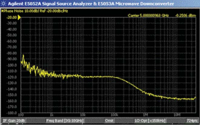 RJ analysis on a phase noise analyzer Two important goals can be achieved by analyzing RJ on a phase noise analyzer.