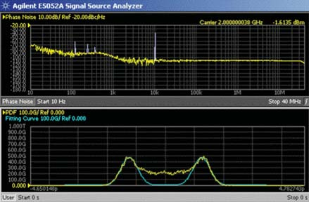 Knowledge of the PJ frequencies is a terrific tool for diagnosing problems. The time domain view shows how the combination of RJ and PJ smear the crossing point and cause errors.