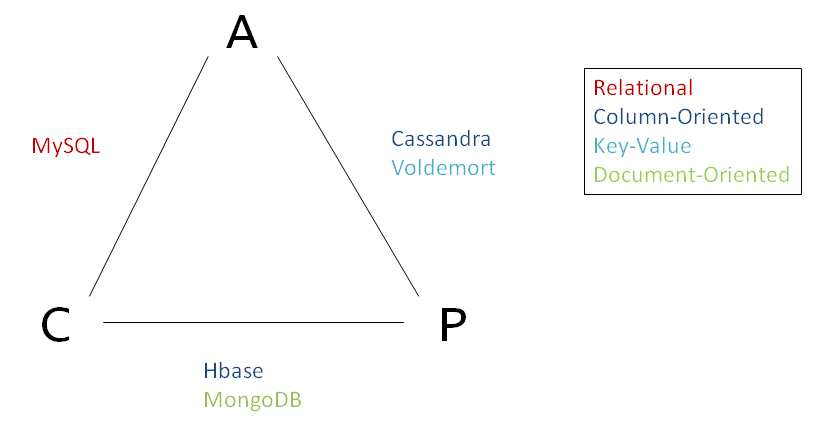 Figure 4.1: The CAP-theorem and the investigated systems relations to it lems without strong transactional requirements.