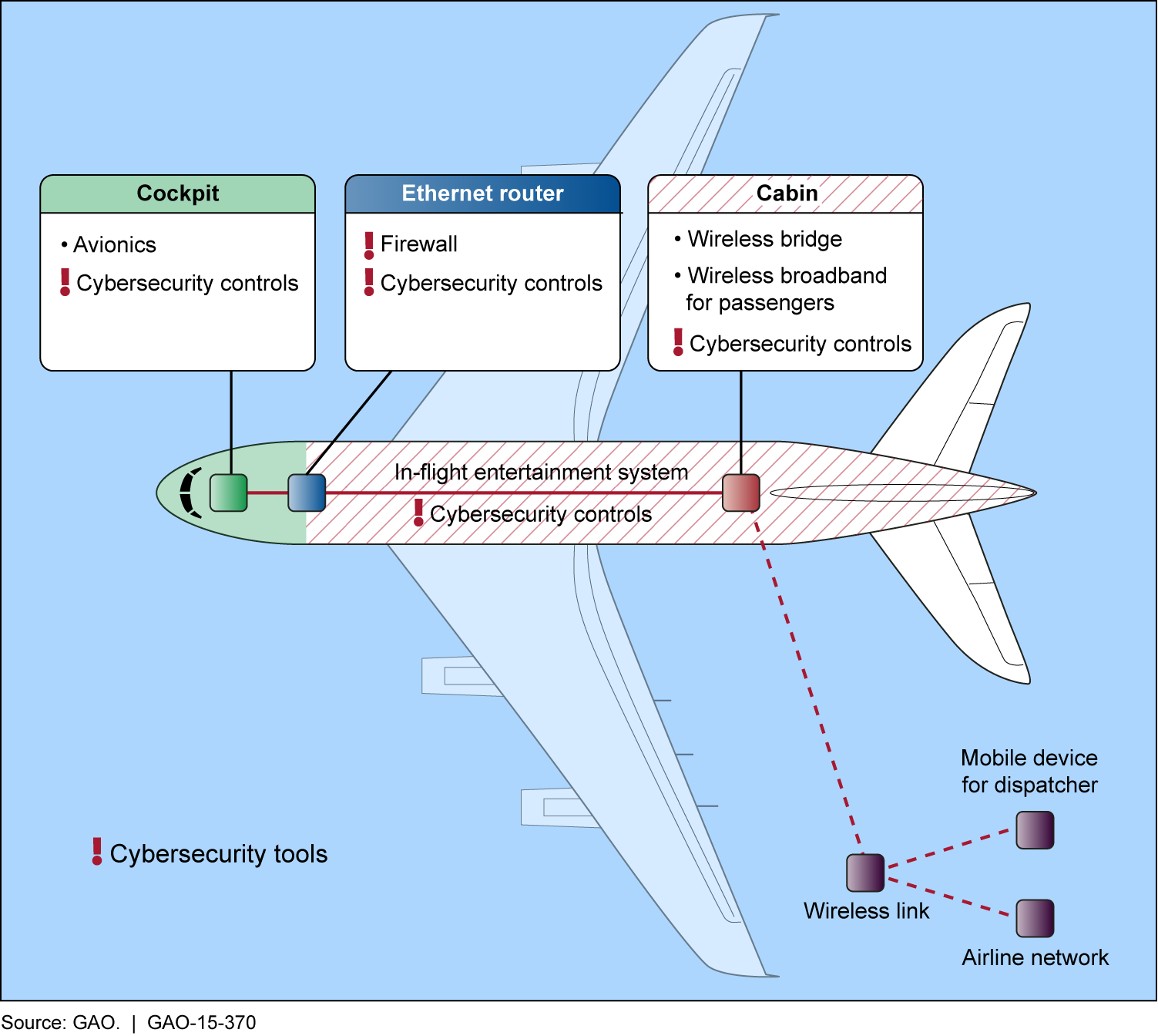 Figure 4: Aircraft Diagram Showing Internet Protocol Connectivity Inside and Outside of Aircraft FAA officials and experts we interviewed said that modern aircraft are also increasingly connected to