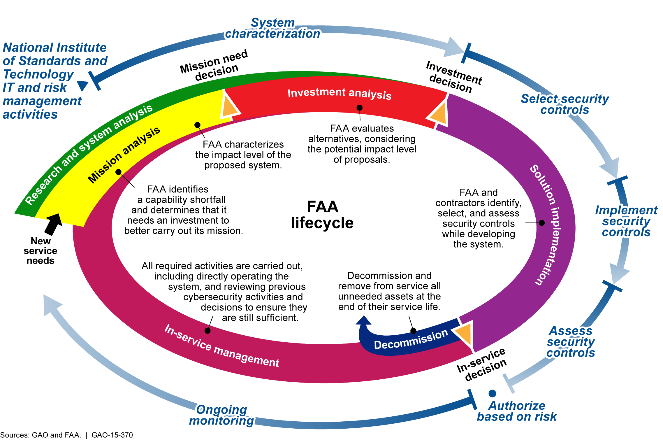 Figure 5: Phases of the FAA s Acquisition Life Cycle and National Institute of Standards and Technology s Information- Technology and Risk-Management Activities System categorization: NIST guidance