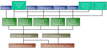 A lot of examples are provided to help the use to customize their own systems based on these example systems. Fig 3. Data model of GeoStar v4.0 3.4 Data management Fig 1.