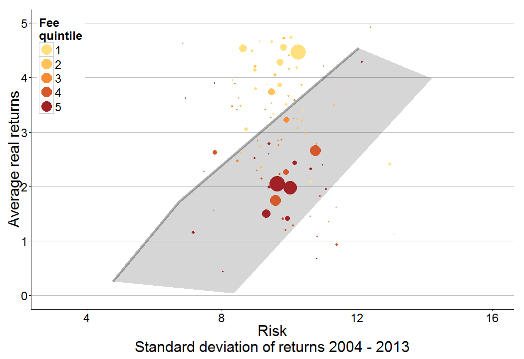 Figure 33: High fee funds have lower returns than low fee funds and almost identical volatility Risk-return performance of funds, 2004-2013 Per cent, annual, real Concluding remarks This appendix has