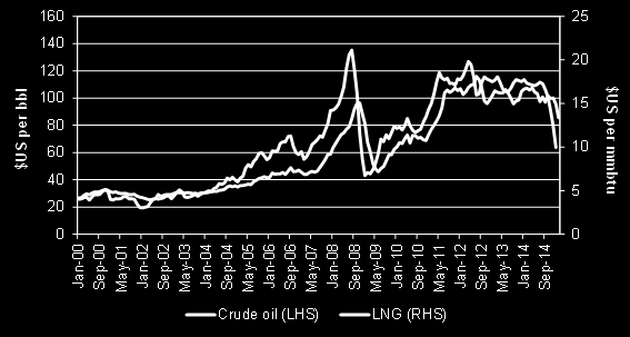 (Jacobs 2011). At the time, crude oil was a competing fuel to gas, and hence a link to the crude oil price was introduced into Japanese LNG import contracts.