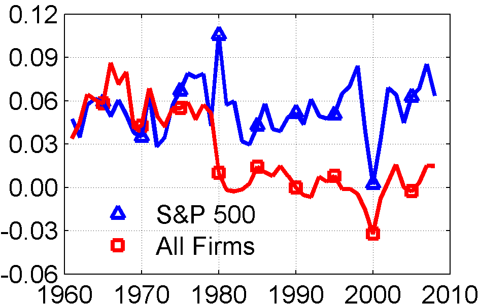 A i,t A i,t A i,t for the S&P 500 non-financial versus all non-financial firms.