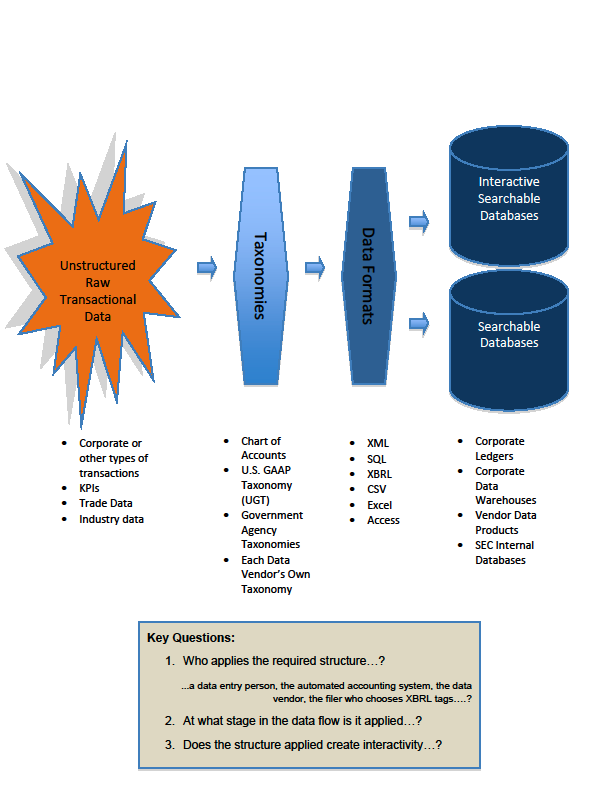 Figure 1 - Applying Structure to Data: How is it applied, when, by whom, and does the structure provide true interactivity?