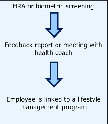 93 Chapter 6: Lessons from Case Studies for Program Implementation To better understand how workplace wellness programs are implemented in practice and how participating employees view such programs,