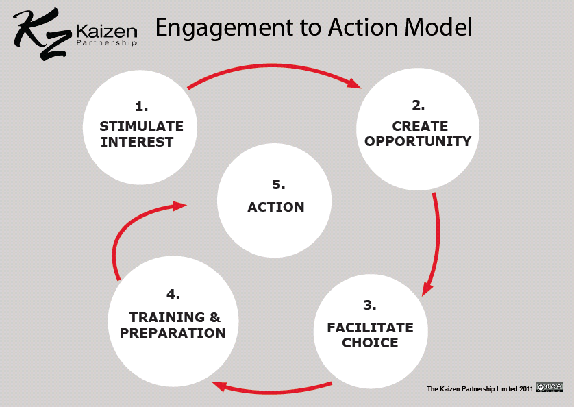 Jonny Zander explained that effective engagement is maintained engagement.
