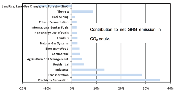 National GHG emission inventories provide more detail on the origins of the emissions.