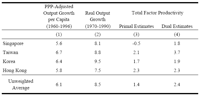 Tables Table 1: Asian Growth Estimates (Percent per year) Notes: Column (1) is average annual log-change in rgdpch from Heston, Summers, and Aten (2002).