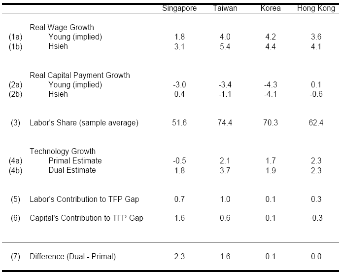 Table 4: Decomposing the Sources of Di erence in Primal and Dual Estimates (Except where indicated, all entries are percent per year) Notes: Sample periods are adjusted to match Hsieh (2002).
