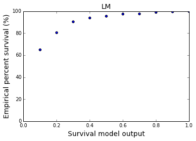 (a) Q-Q plot for LA model (b) Q-Q plot for LM model (c) Q-Q plot for FQ model (d) Q-Q plot for LS-2 model Figure 3: Q-Q plots for the survival models drawn by splitting the model output score into 10