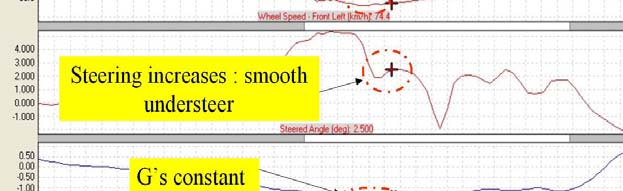 wheels Understeer Speed Increases