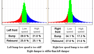 Damper Histogram Analysis