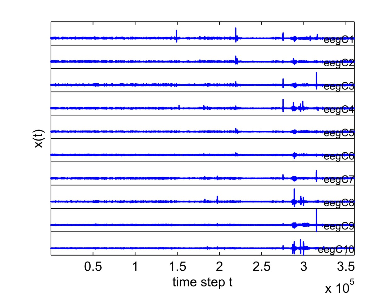 Journal of Statistical Software 17 Figure 5: A plot of EEG from the first 10 channels of an hour long record sampled at 100 Hz as generated by View Time Series - 1D.